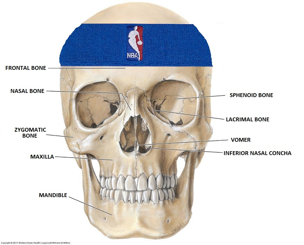 Facial Fractures In The Nba Breaking Down The Injuries Of Jr Smith