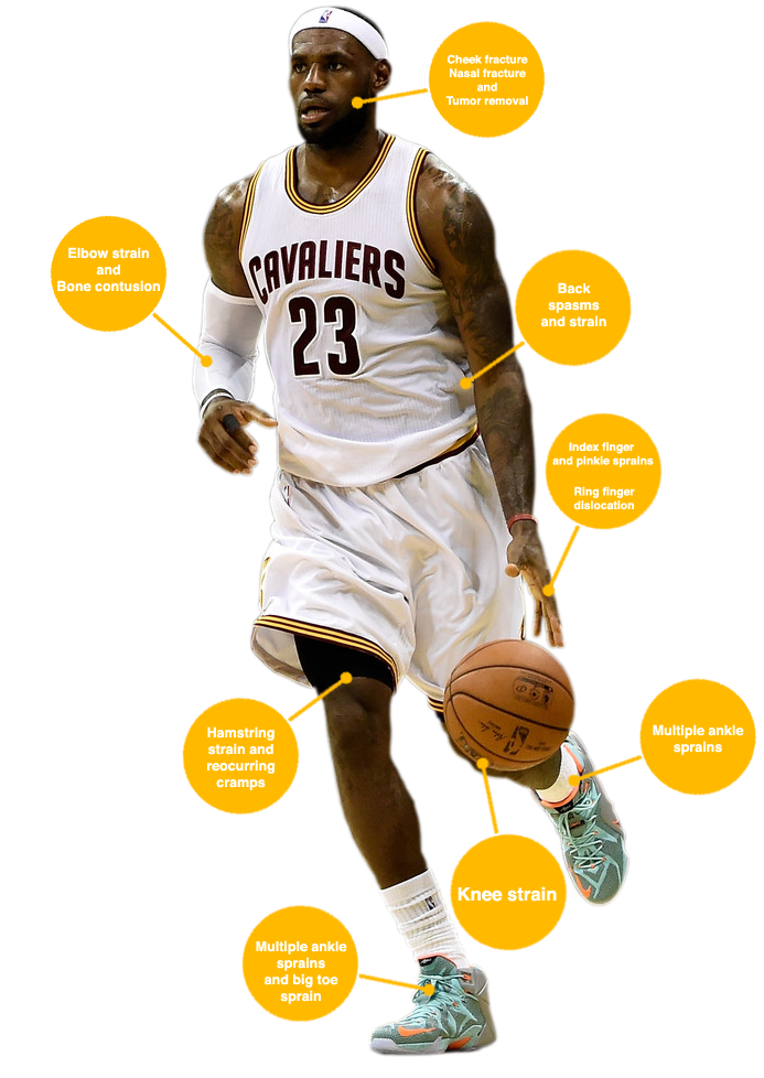 An In-Depth Look at The Injury History of LeBron James ...