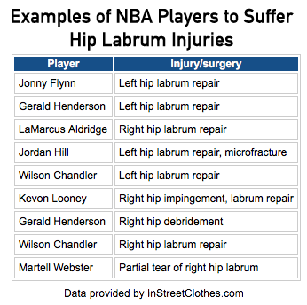 http://instreetclothes.com/wp-content/uploads/2015/11/Labrum-chart.png