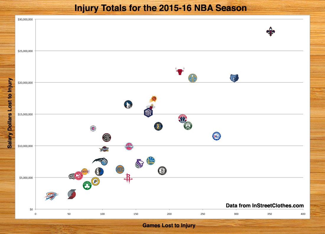 Reviewing the Injury Totals for the 2015-16 NBA Season - In